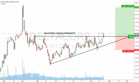 DELTACORP: Delta Corp Daily Setup