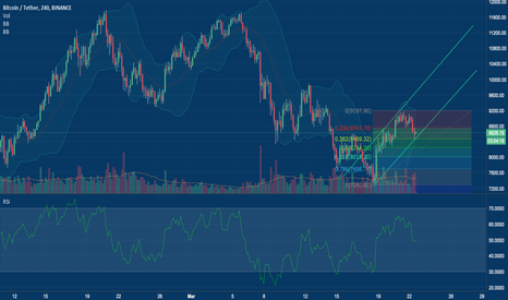 BTCUSDT: BTC Long if it bounces