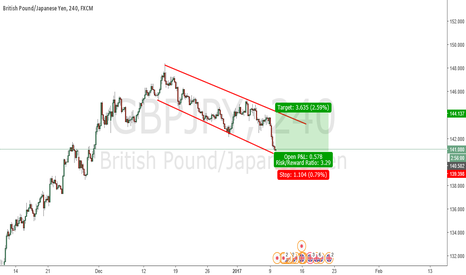GBPJPY: Simple buy setup here
