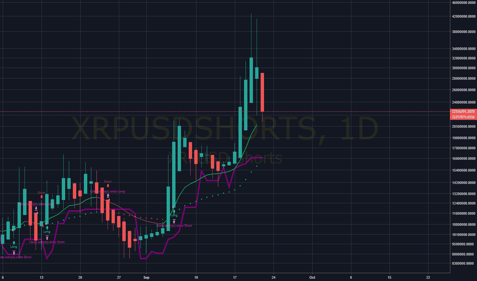 XRPUSDSHORTS: XRP The real reason for pump