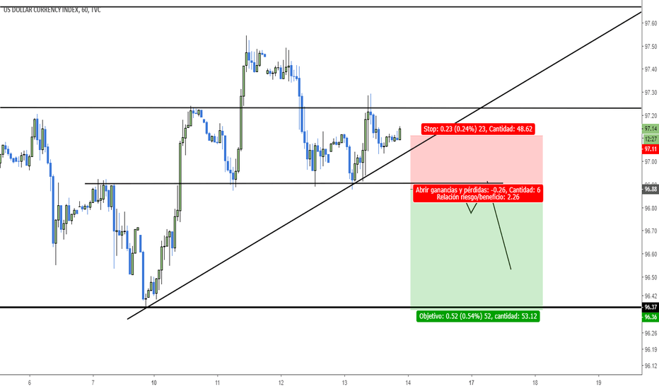 DXY: sell stop