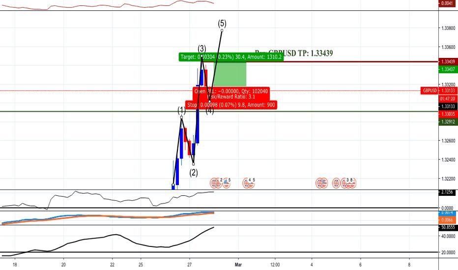 Gbpusd A Potenital Tp 1 33439 Clear Chart Updated