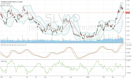 SLV: Overbought.