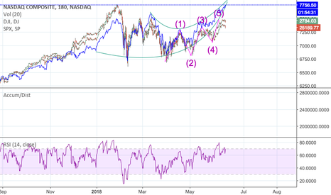 IXIC: The Three major indexes looking to turn downward