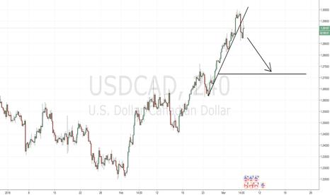 USDCAD: Short USDCAD on break of trendline