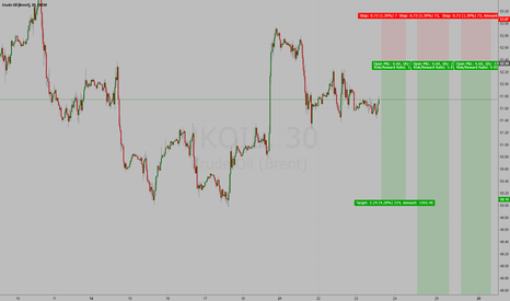 UKOIL: Brent oil short short and long term