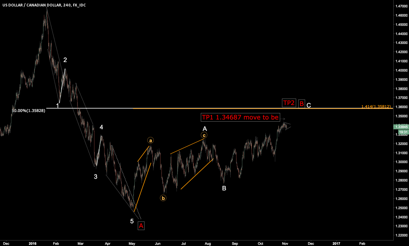 will 5 of C extend?? low risk long entry USDCAD