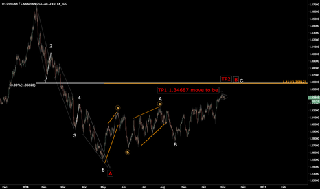 USDCAD: will 5 of C extend?? low risk long entry USDCAD