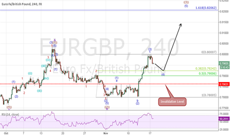 EURGBP: EURGBP ELLIOT WAVE: Correction In View