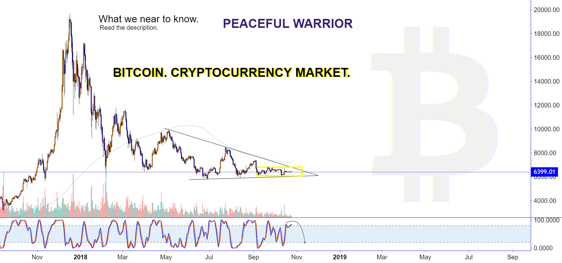 """BITCOIN : where to look?"" by trader PeacefulWarrior — published November 18, 2018 — TradingView"