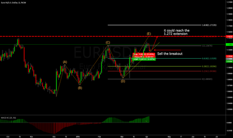 EURUSD: Update on EURUSD (daily)