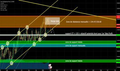 EURJPY: Plan de trading EUR/JPY