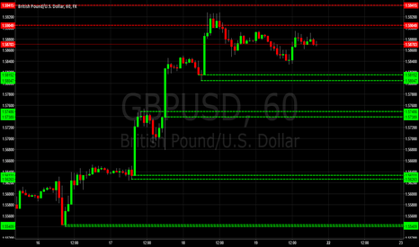 GBPUSD: GBPUSD Supply & Demand