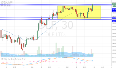 DLF: DLF Breaking out NEW HIGH (BUY)