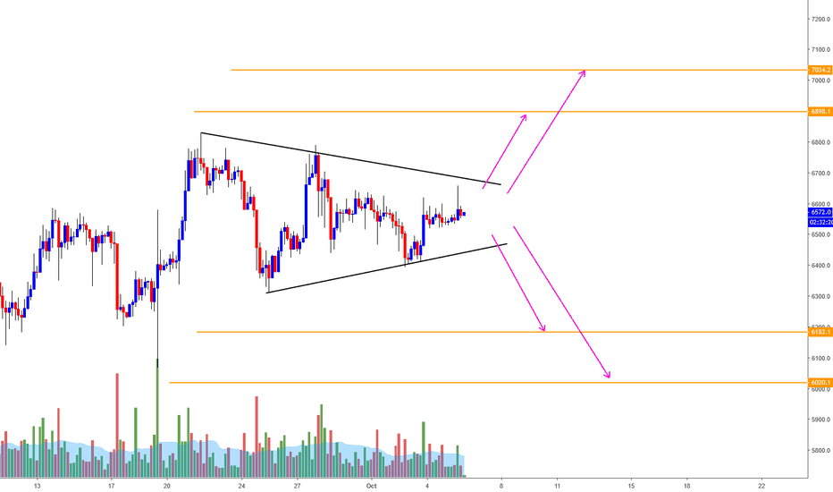 XBTUSD: BTC/USD Analysis