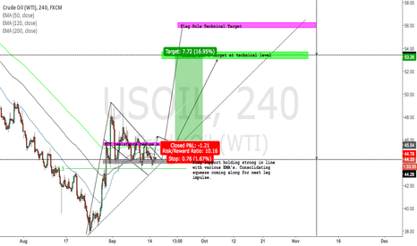 USOIL: USOIL going higher on weak DXY and Indecisive USDCAD?