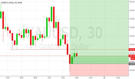 XAUUSD: LONG TERM BUY FOR GOLD