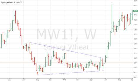 MW1!: Spring Wheat Triangle Failure