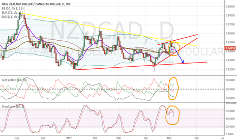 NZDCAD: NZDCAD Awesome Bearish Setup