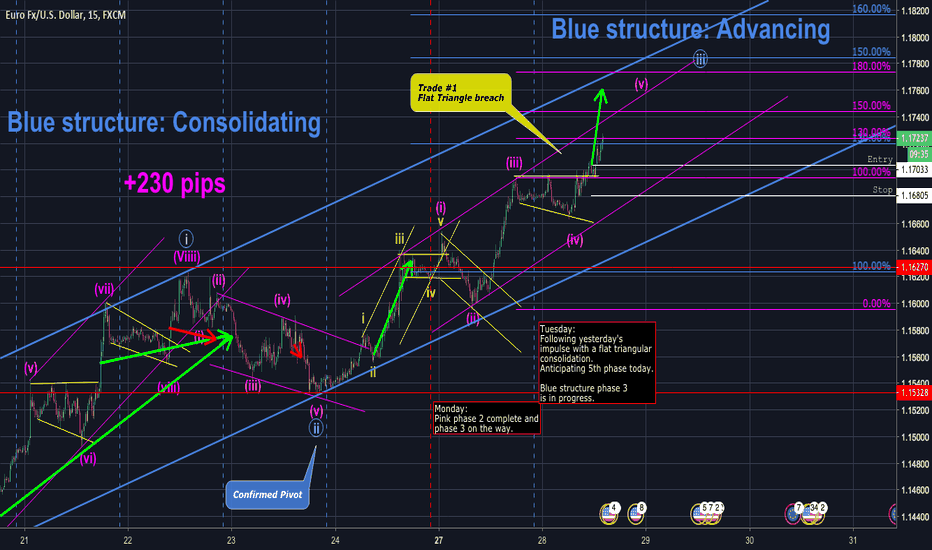 EURUSD: Structure Analysis, Neo-Elliot Wave Modelling of EUR-USD
