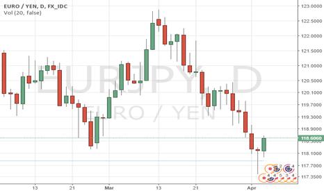 EURJPY: EURJPY: Partenza ciclica long