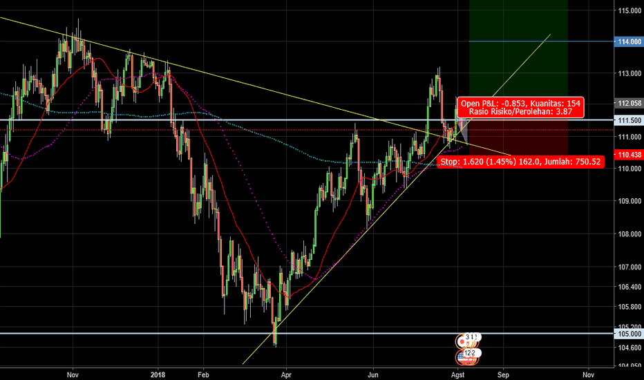 USDJPY: WatchList (5/8) : Peluang Buy USDJPY (untuk Swing Trader)