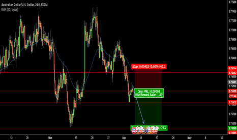 AUDUSD: AUD/USD Short Position