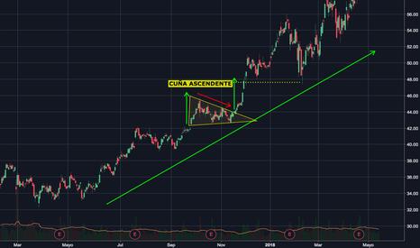 ETFC: ETF's Cuña Ascendente