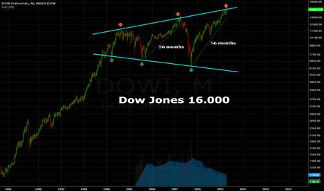 DOWI: Dow Jones 16.000