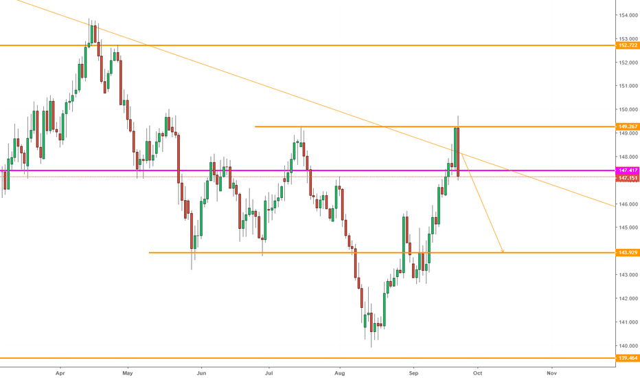 GBPJPY: GBPJPY, Candle reversal on D1--> Sell.