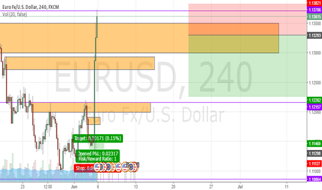 EURUSD: EU Trade Set up