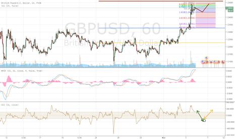 GBPUSD: GBP USD Hourly 4/11/2016 prediction
