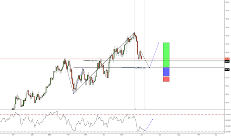 USOIL: Pay Roll Oportunidade