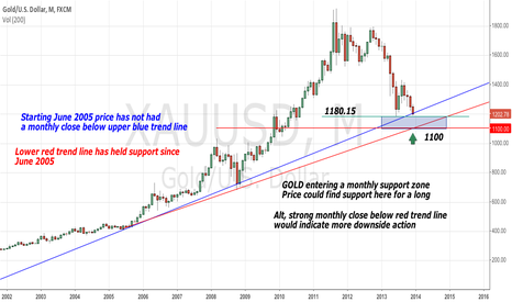 XAUUSD: Gold at possible support zone