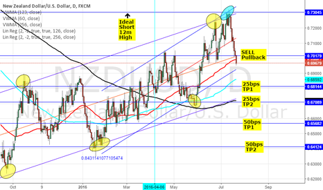 NZDUSD: SHORT NZDUSD: RBNZ DOVISH ECONOMIC ASSESSMENT HIGHLIGHTS