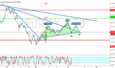 EURJPY: EUR/JPY forming King Crown formation.