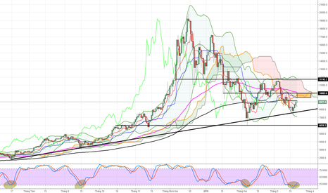 BTCUSD: Bitcoin: Đà phục hồi ngắn hạn có thể lên lại 9500-10000