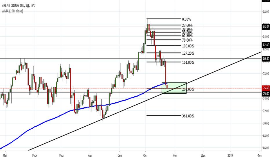 UKOIL: Brent / Buy