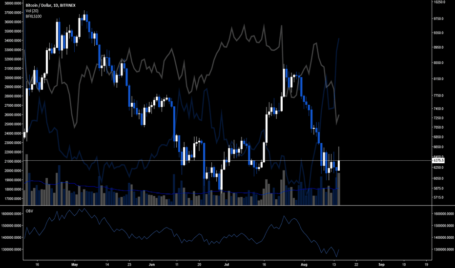 BTCUSD: Shorts still extremely high - no squeeze yet