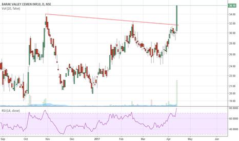BVCL: trendline broken
