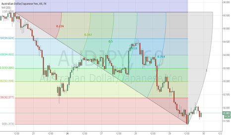 AUDJPY: SUGGEST FOR AUDJPY