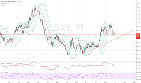 DXY: Dollar direction 2018