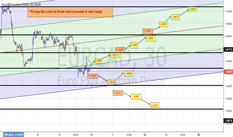 EURCAD: EURCAD Trading Plan on M30