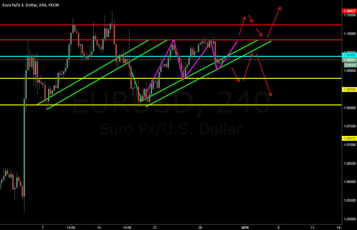 EURUSD in my watchlist