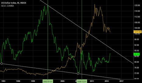 DXY: Dollar Index long term trendline vs.Gold