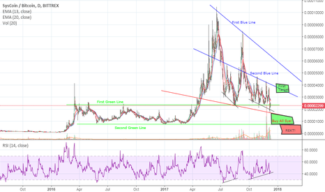SYSBTC: SYS Possible Bullish Scenario