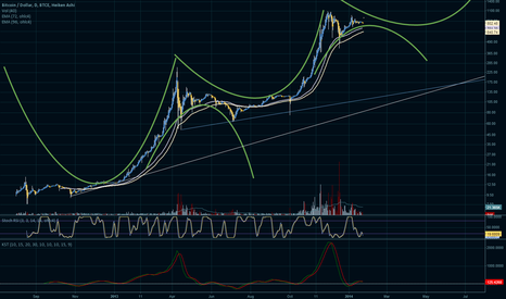 BTCUSD: Entering long term trend?