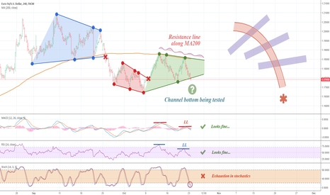 EURUSD: EURUSD – Channel bottom break-out