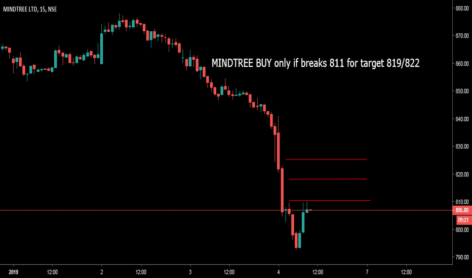MINDTREE: MINDTREE BUY only if breaks 811 for target 819/822