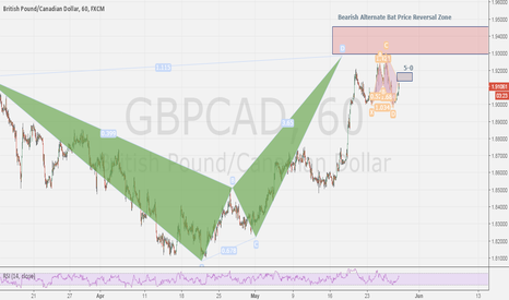 GBPCAD: GBPCAD - 1h, 4h